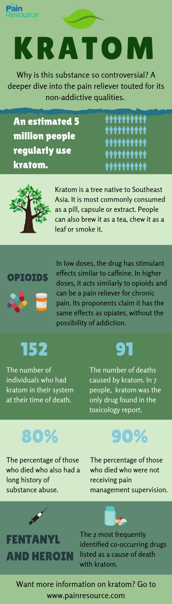 kratom abuse, CDC Report: Clear Link Between Kratom and Overdose Deaths