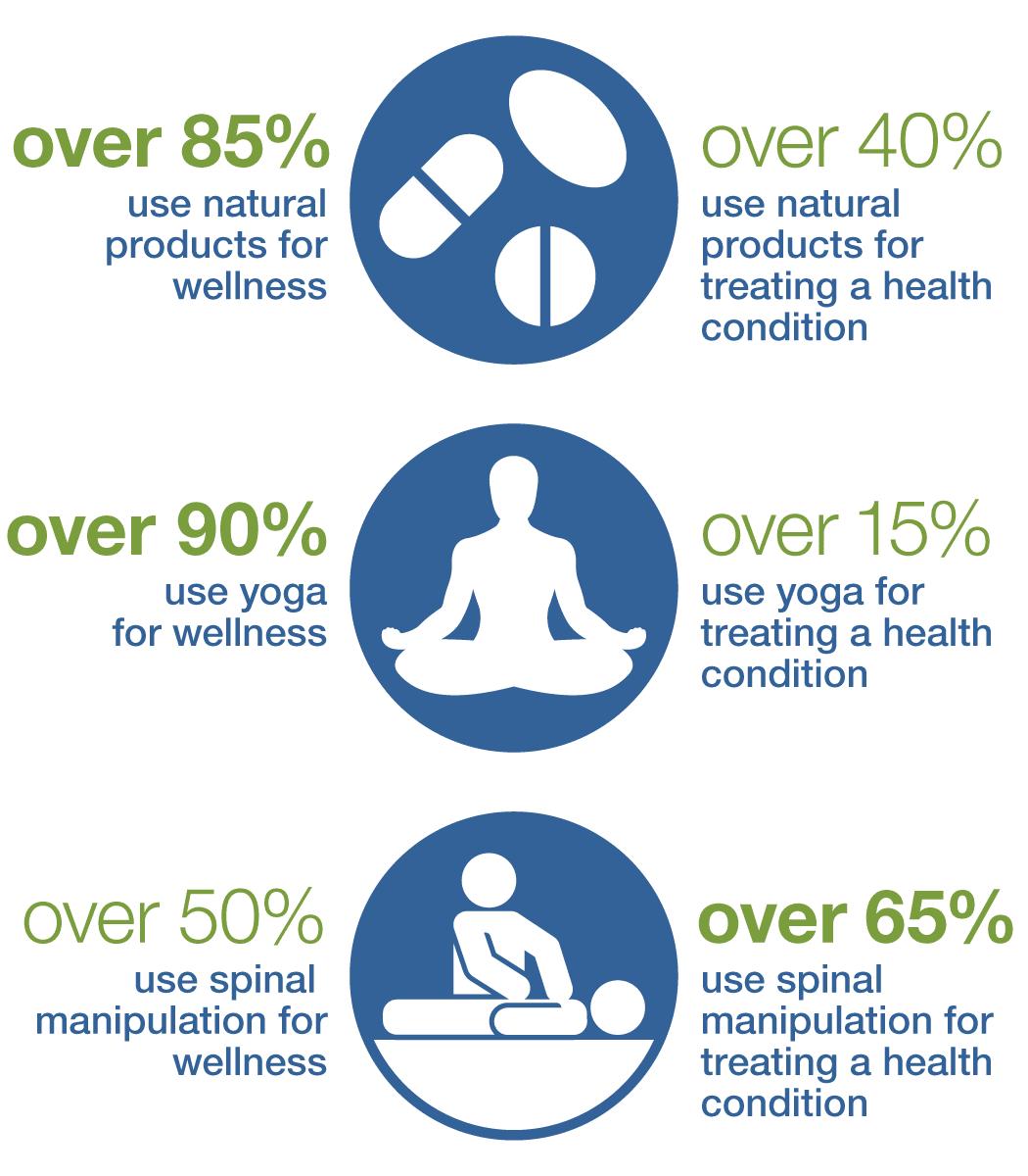 NHIS_Wellness_Infographic_reasons