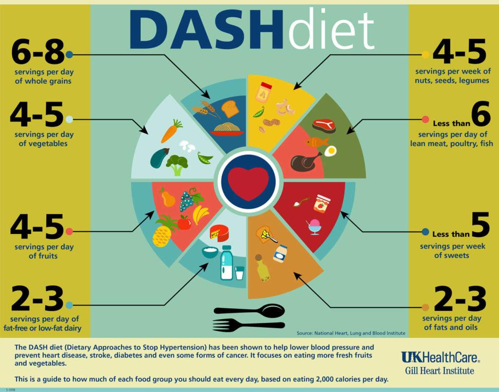 dash-diet-1400x1099