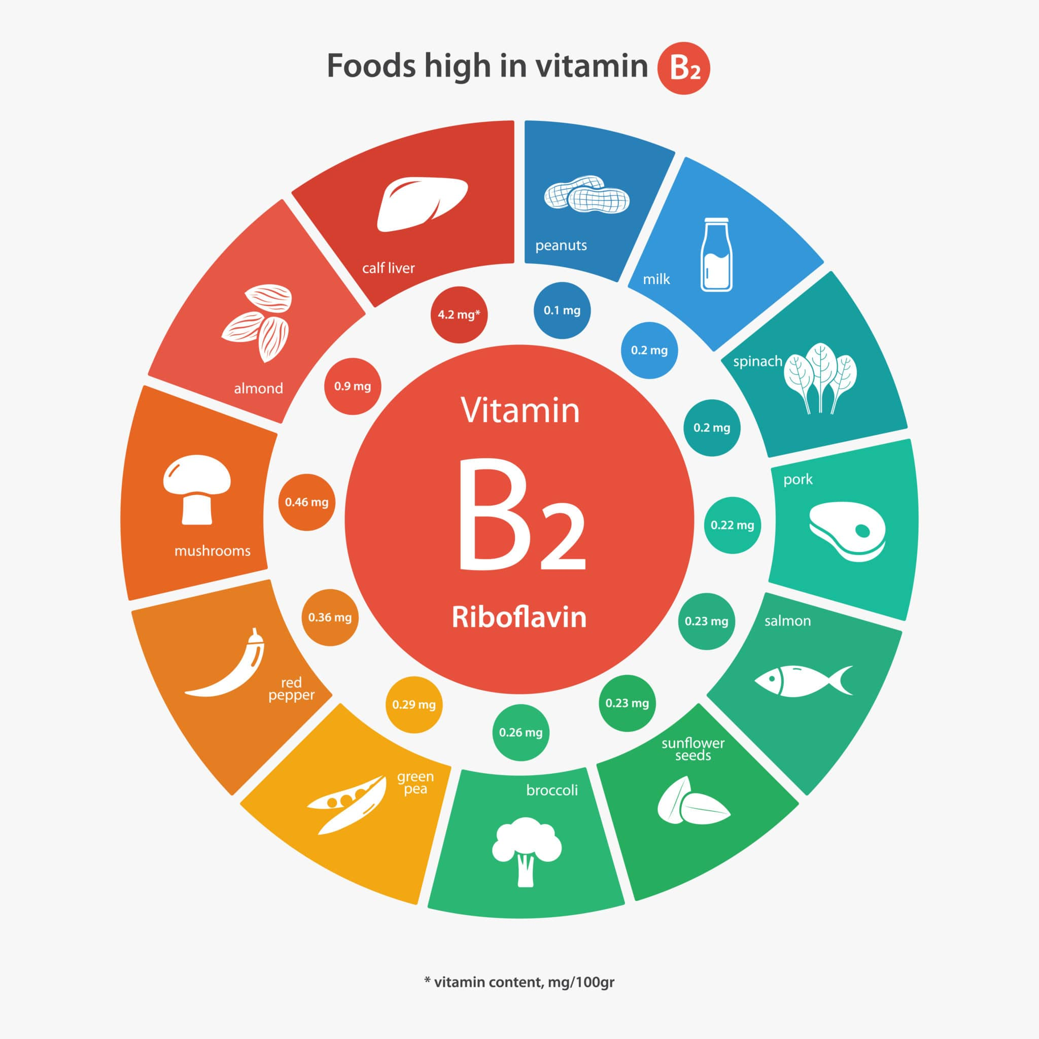 vitamin b2 for chronic pain